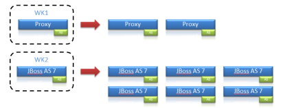 Windows Azure Jboss 7 Cluster